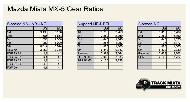 Mazda miata gear ratios
